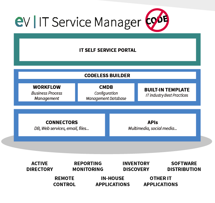 EasyVista IT Service Manager